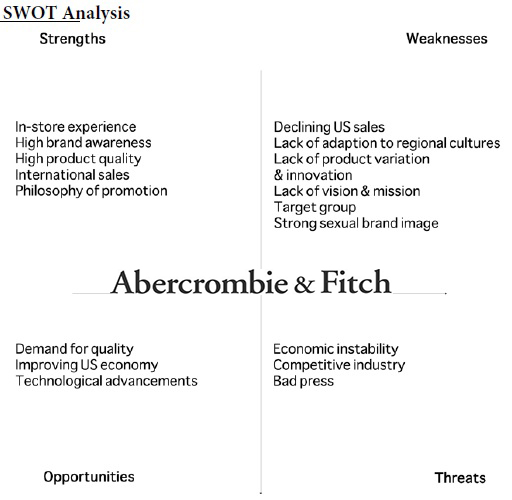 abercrombie fitch executive summary Proposed marketing strategies for improved brand recognition and visibility for abercrombie & fitch applies strategies currently not in use (2012.